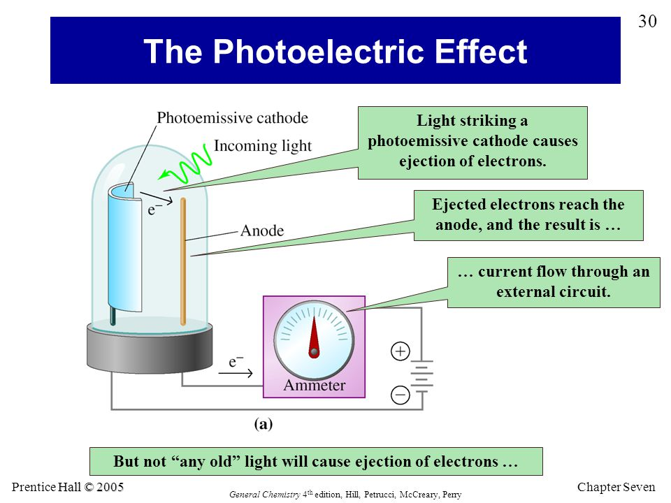 Chapter Seven 30 Hall © 2005 Prentice Hall © 2005 General Chemistry 4 th edition, Hill, Petrucci, McCreary, Perry The Photoelectric Effect Light striking a photoemissive cathode causes ejection of electrons.