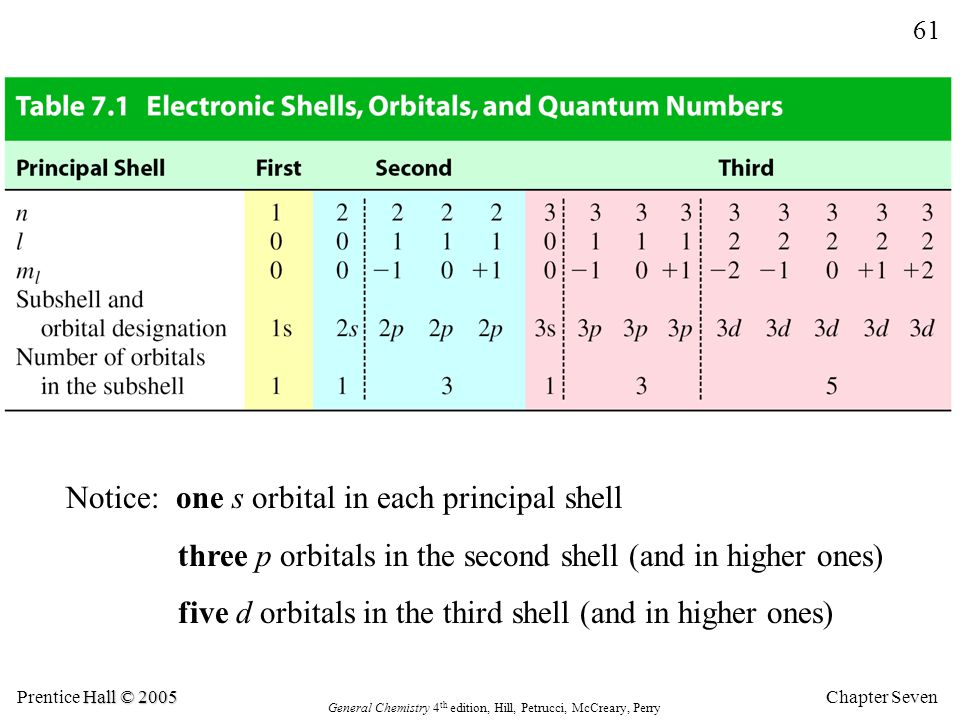 Chapter Seven 61 Hall © 2005 Prentice Hall © 2005 General Chemistry 4 th edition, Hill, Petrucci, McCreary, Perry Notice: one s orbital in each principal shell three p orbitals in the second shell (and in higher ones) five d orbitals in the third shell (and in higher ones)