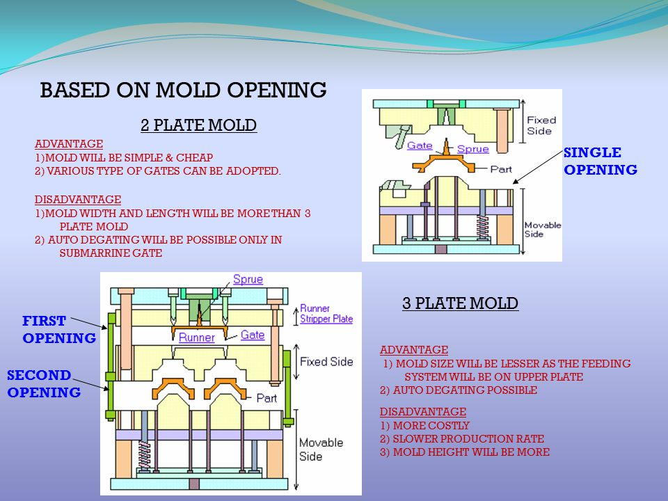 DIRECT SPRUE GATE Molded Part Sprue Suitable for single cavity large components.