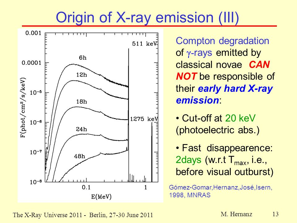 The X-Ray Universe 2011 - Berlin, 27-30 June 2011 M. Hernanz 13 Origin of X-ray emission (III) Compton degradation of γ- rays emitted by classical nov