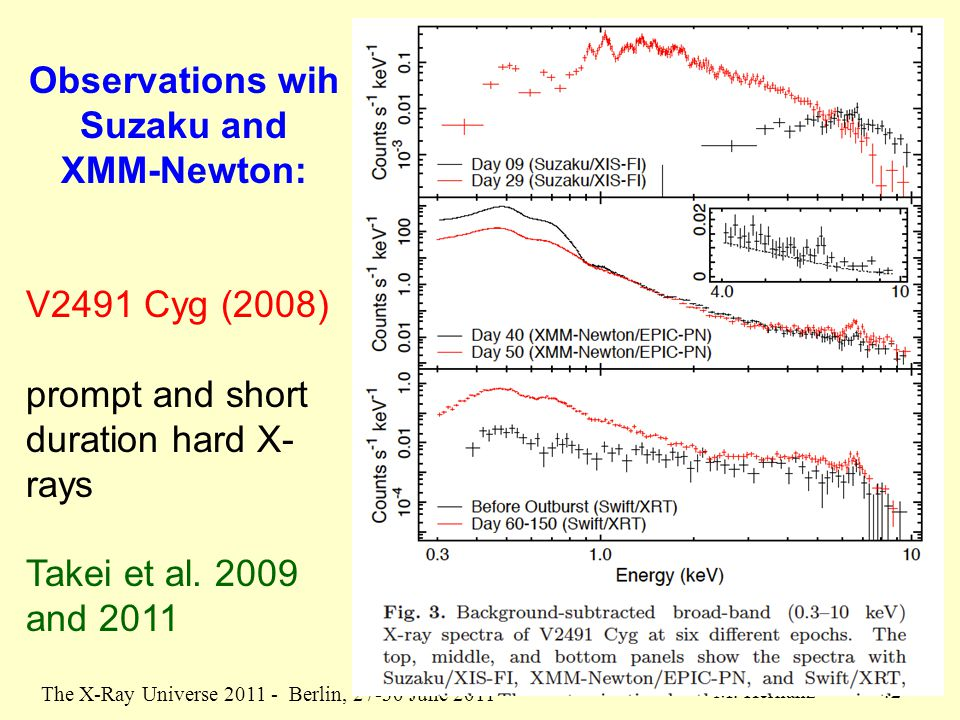 The X-Ray Universe 2011 - Berlin, 27-30 June 2011 M. Hernanz 42 Observations wih Suzaku and XMM-Newton: V2491 Cyg (2008) prompt and short duration har