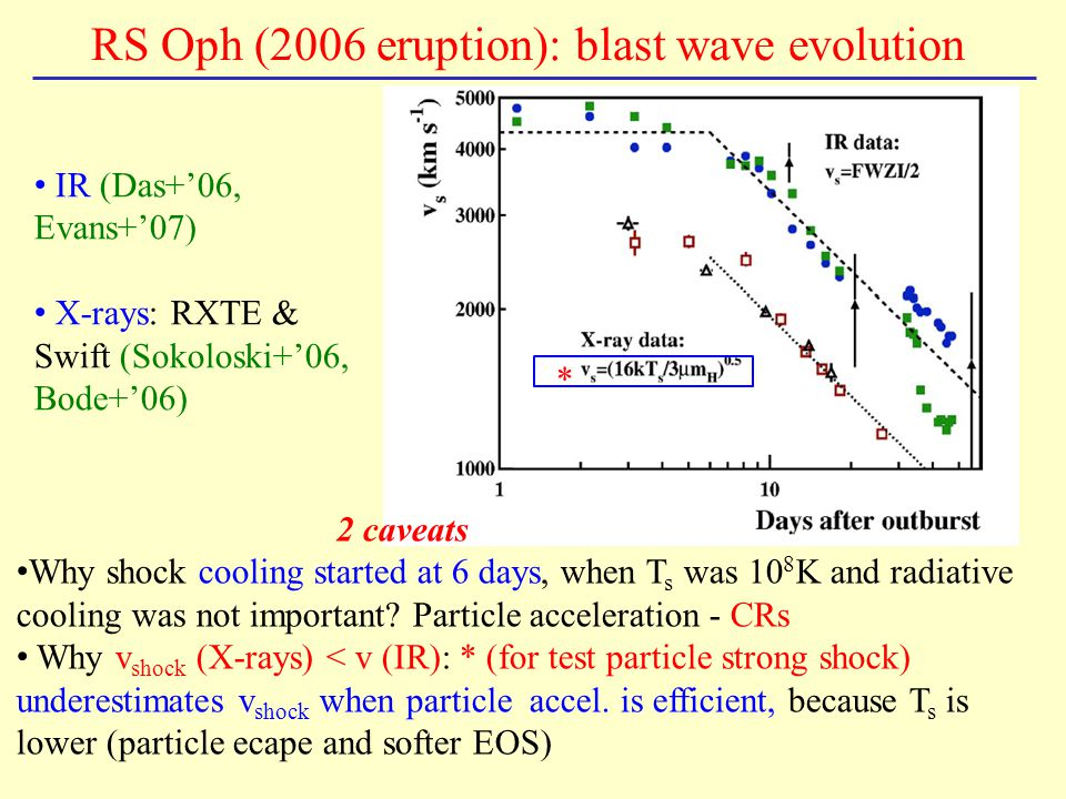RS Oph (2006 eruption): blast wave evolution * IR (Das+'06, Evans+'07) X-rays: RXTE & Swift (Sokoloski+'06, Bode+'06) 2 caveats Why shock cooling star