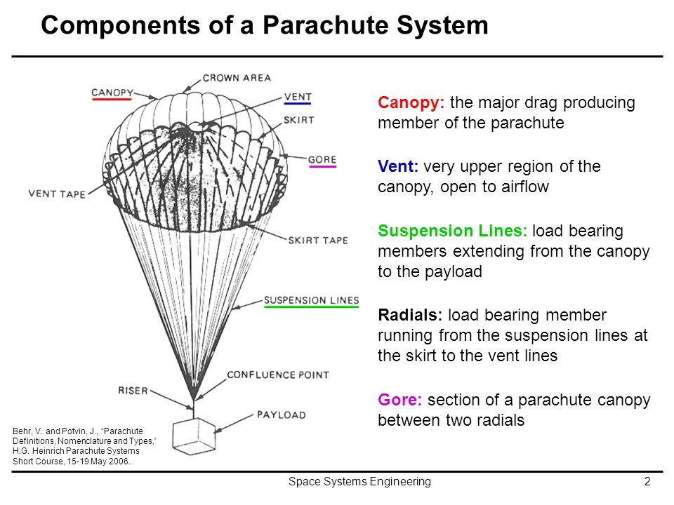 Components of a Parachute System Space Systems Engineering2 Canopy: the major drag producing member of the parachute Vent: very upper region of the ca