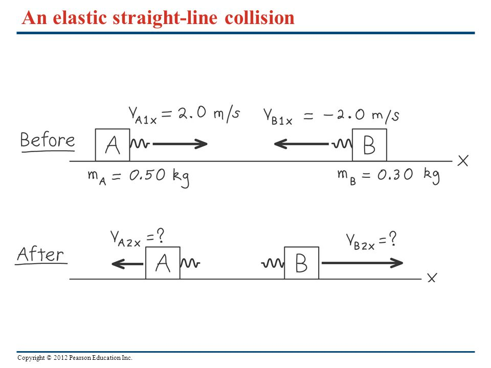 Copyright © 2012 Pearson Education Inc. An elastic straight-line collision