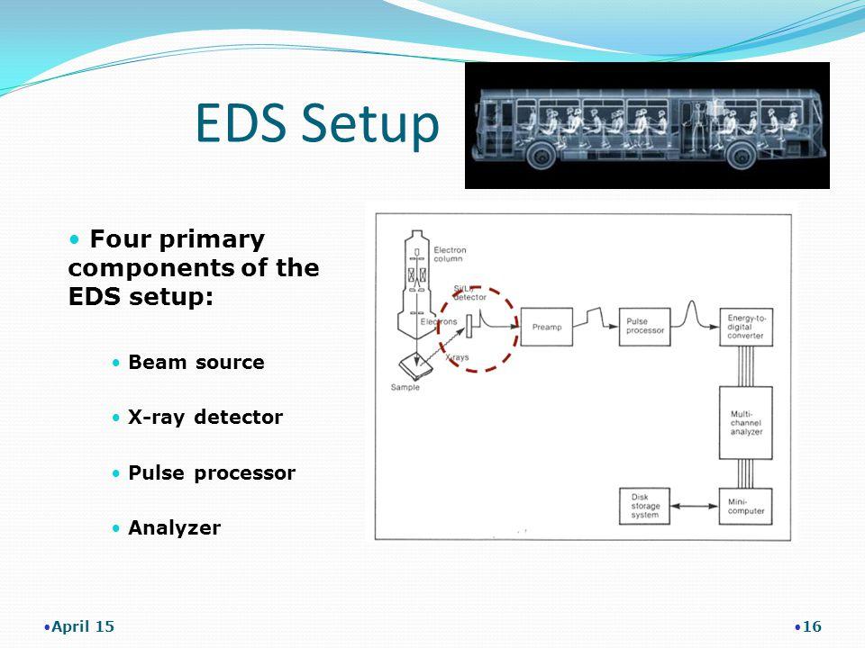 EDS Setup April 15 16 Four primary components of the EDS setup: Beam source X-ray detector Pulse processor Analyzer