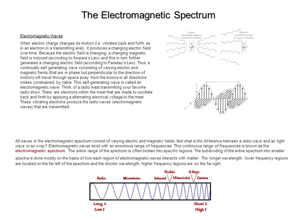 The Electromagnetic Spectrum Electromagnetic Waves When electric charge changes its motion (I.e.