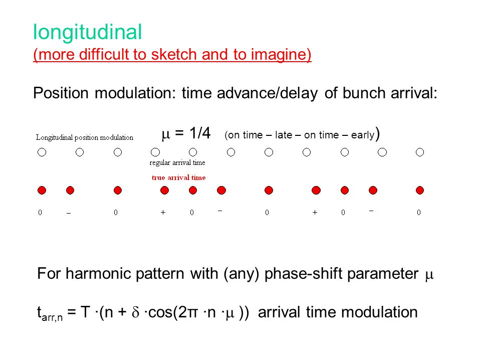 longitudinal (more difficult to sketch and to imagine) Position modulation: time advance/delay of bunch arrival: For harmonic pattern with (any) phase-shift parameter  t arr,n = T ·(n +  ·cos(2π ·n ·  )) arrival time modulation  = 1/4 (on time – late – on time – early )