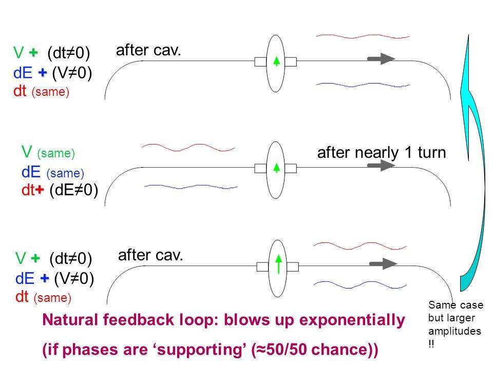 V (same) dE (same) + dt+ (dE≠0) after nearly 1 turn + V + (dt≠0) + dE + (V≠0) dt (same) after cav.