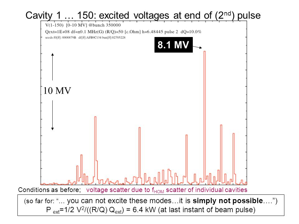 Conditions as before; voltage scatter due to f HOM scatter of individual cavities 10 MV Cavity 1 … 150: excited voltages at end of (2 nd ) pulse 8.1 MV (so far for: … you can not excite these modes…it is simply not possible…. ) P ext =1/2 V 2 /((R/Q) Q ext ) = 6.4 kW (at last instant of beam pulse)
