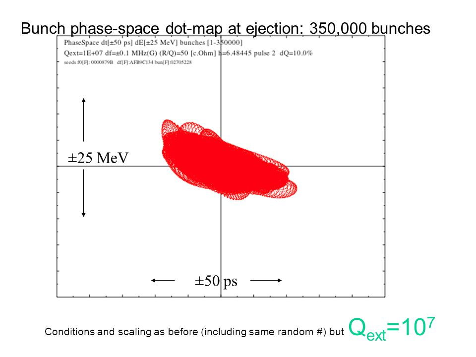 Conditions and scaling as before (including same random #) but Q ext =10 7 ±25 MeV ±50 ps Bunch phase-space dot-map at ejection: 350,000 bunches