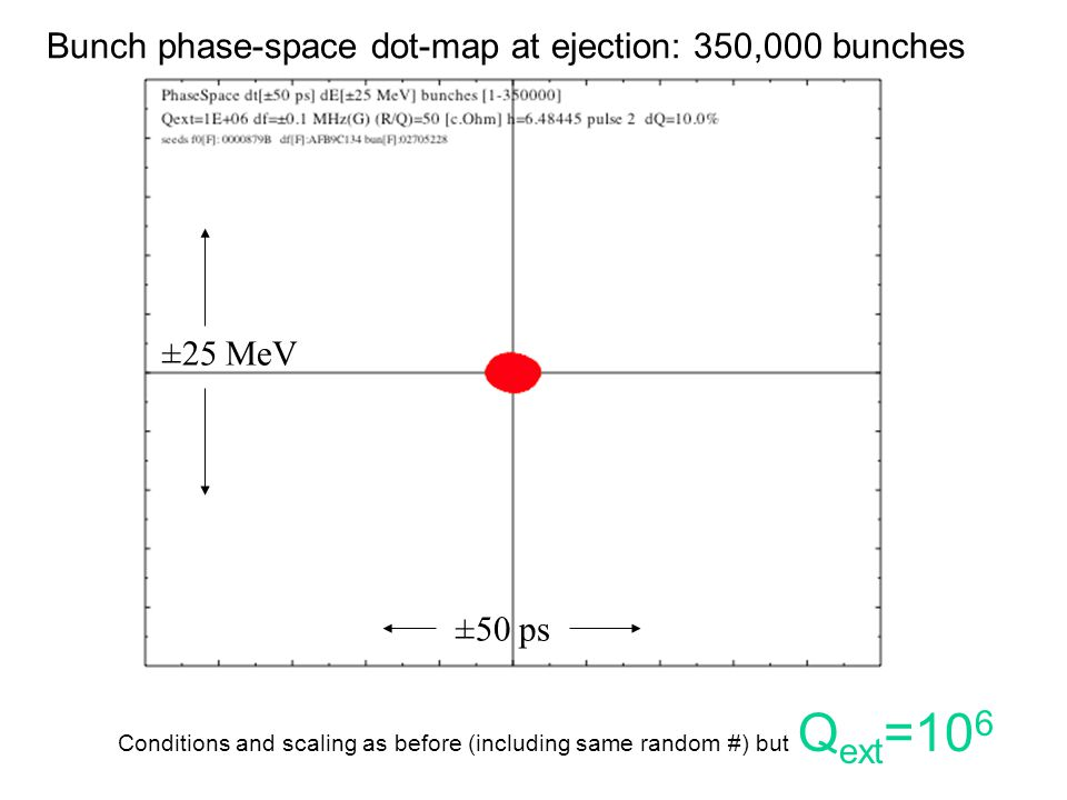 ±50 ps ±25 MeV Conditions and scaling as before (including same random #) but Q ext =10 6 Bunch phase-space dot-map at ejection: 350,000 bunches