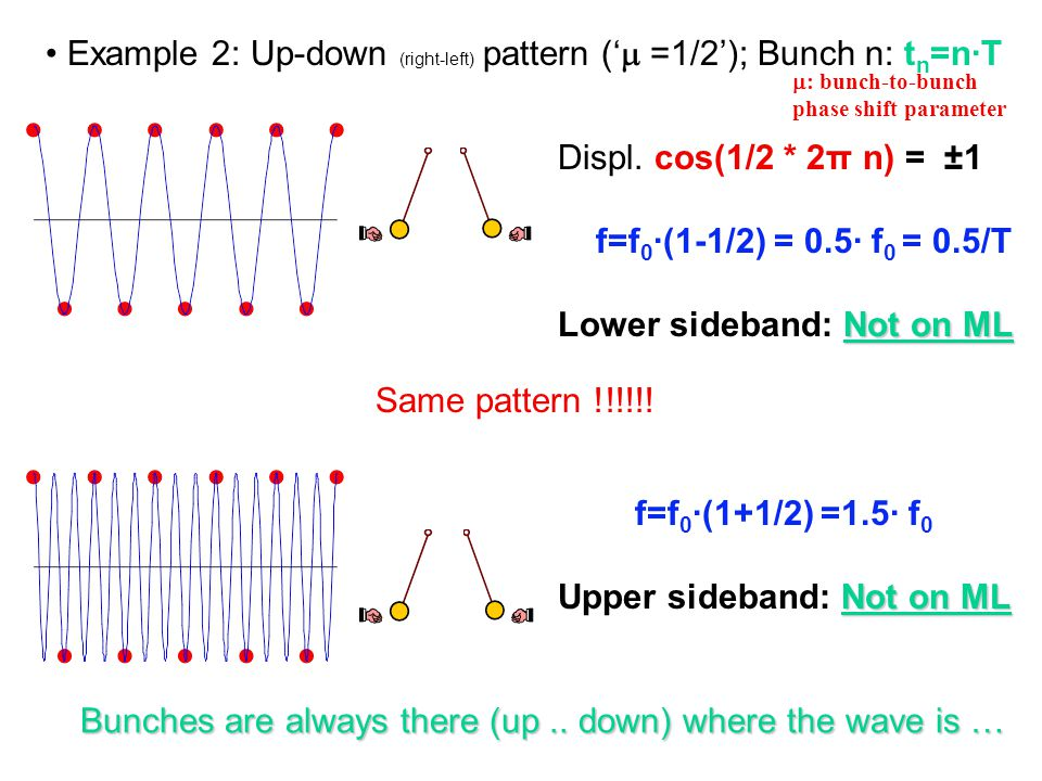 Example 2: Up-down (right-left) pattern ('  =1/2'); Bunch n: t n =n·T Displ.