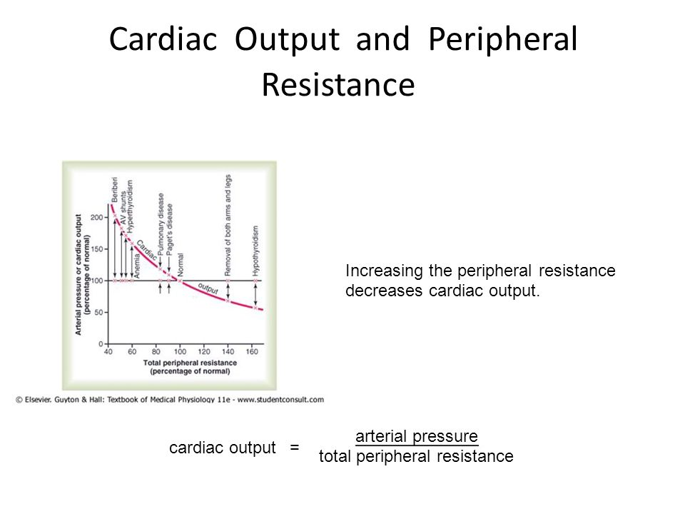 Cardiac Output and Peripheral Resistance Increasing the peripheral resistance decreases cardiac output. cardiac output = arterial pressure total perip