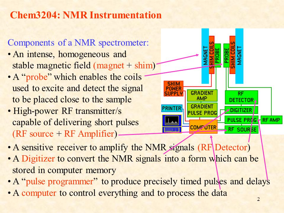 2 Chem3204: NMR Instrumentation A sensitive receiver to amplify the NMR signals (RF Detector) A Digitizer to convert the NMR signals into a form which can be stored in computer memory A pulse programmer to produce precisely timed pulses and delays A computer to control everything and to process the data Components of a NMR spectrometer: An intense, homogeneous and stable magnetic field (magnet + shim) A probe which enables the coils used to excite and detect the signal to be placed close to the sample High-power RF transmitter/s capable of delivering short pulses (RF source + RF Amplifier)