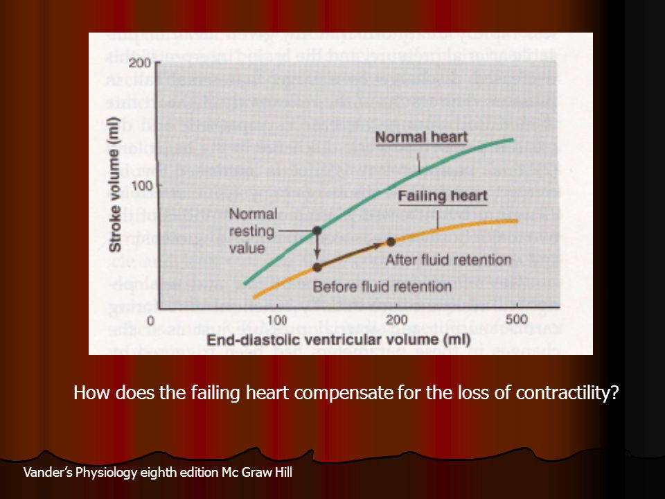 How does the failing heart compensate for the loss of contractility? Vander's Physiology eighth edition Mc Graw Hill