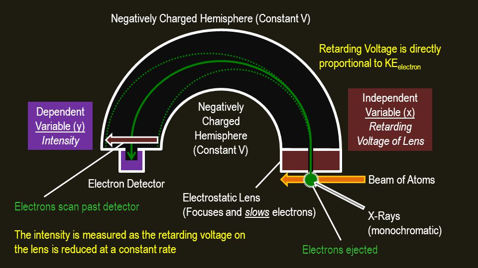 Dependent Variable (y) Intensity Independent Variable (x) Retarding Voltage of Lens Negatively Charged Hemisphere (Constant V) Negatively Charged Hemisphere (Constant V) Beam of Atoms X-Rays (monochromatic) Electron Detector Electrostatic Lens (Focuses and slows electrons) The intensity is measured as the retarding voltage on the lens is reduced at a constant rate Retarding Voltage is directly proportional to KE electron Electrons scan past detector Electrons ejected