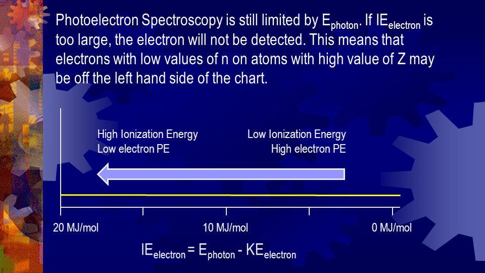 20 MJ/mol10 MJ/mol0 MJ/mol High Ionization Energy Low electron PE Low Ionization Energy High electron PE IE electron = E photon - KE electron Photoelectron Spectroscopy is still limited by E photon.