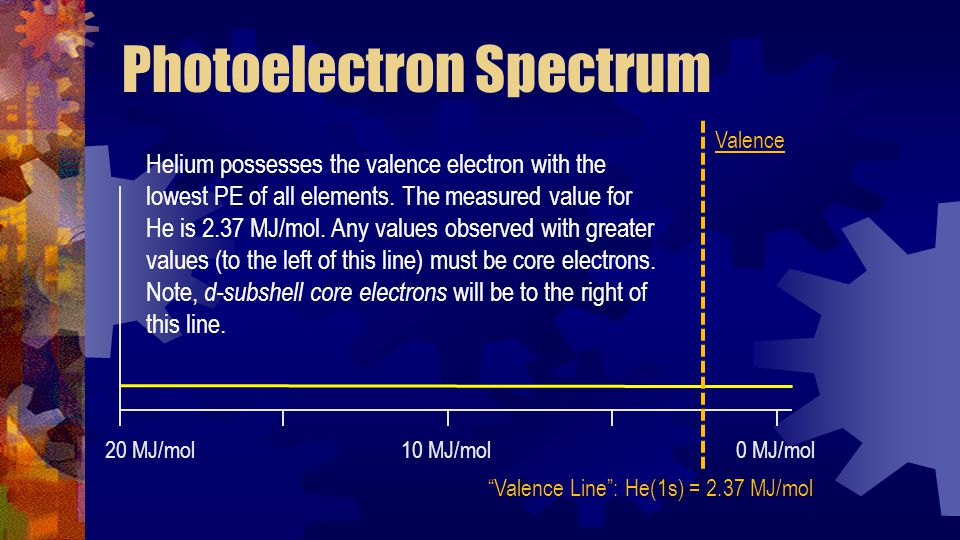 Photoelectron Spectrum 20 MJ/mol10 MJ/mol0 MJ/mol Valence Line : He(1s) = 2.37 MJ/mol Helium possesses the valence electron with the lowest PE of all elements.