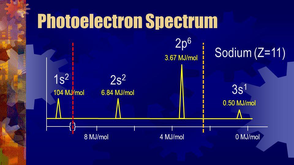 Photoelectron Spectrum 104 MJ/mol 6.84 MJ/mol 0.50 MJ/mol 8 MJ/mol4 MJ/mol0 MJ/mol Sodium (Z=11) 2p 6 2s 2 3s 1 { } 3.67 MJ/mol 1s 2