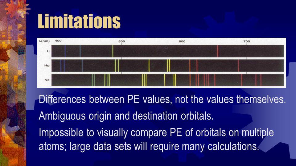 Photoelectron Spectrum 20 MJ/mol10 MJ/mol0 MJ/mol 19.3 MJ/mol 1.36 MJ/mol 0.80 MJ/mol Valence RI = 2 RI = 1