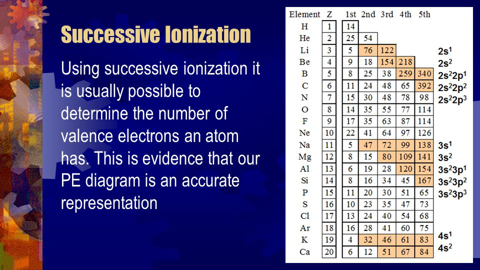Limitations Each ionization causes a reorganization of the remaining electrons, meaning the successive ionization is not a measurement of the characteristics of the original atom.
