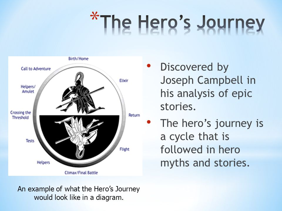Discovered by Joseph Campbell in his analysis of epic stories.