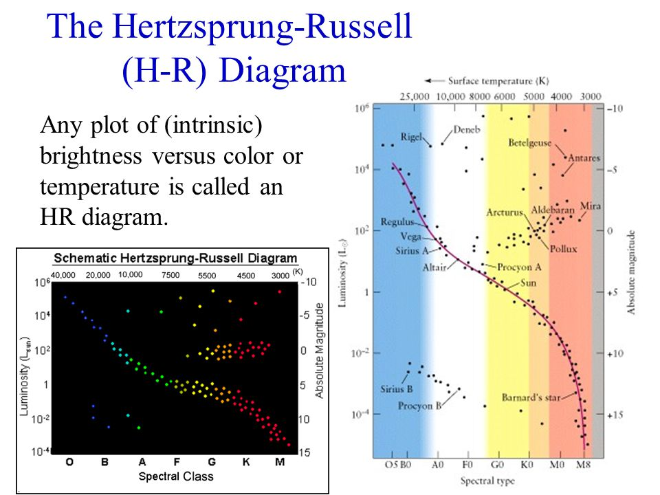 The Hertzsprung-Russell (H-R) Diagram Any plot of (intrinsic) brightness versus color or temperature is called an HR diagram.