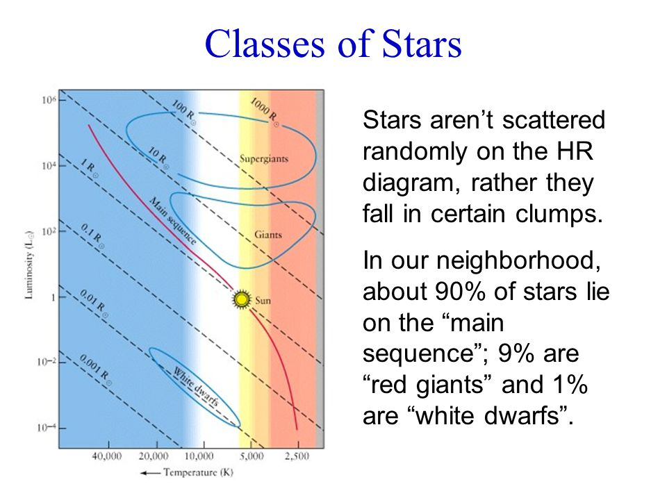 Classes of Stars Stars aren't scattered randomly on the HR diagram, rather they fall in certain clumps. In our neighborhood, about 90% of stars lie on