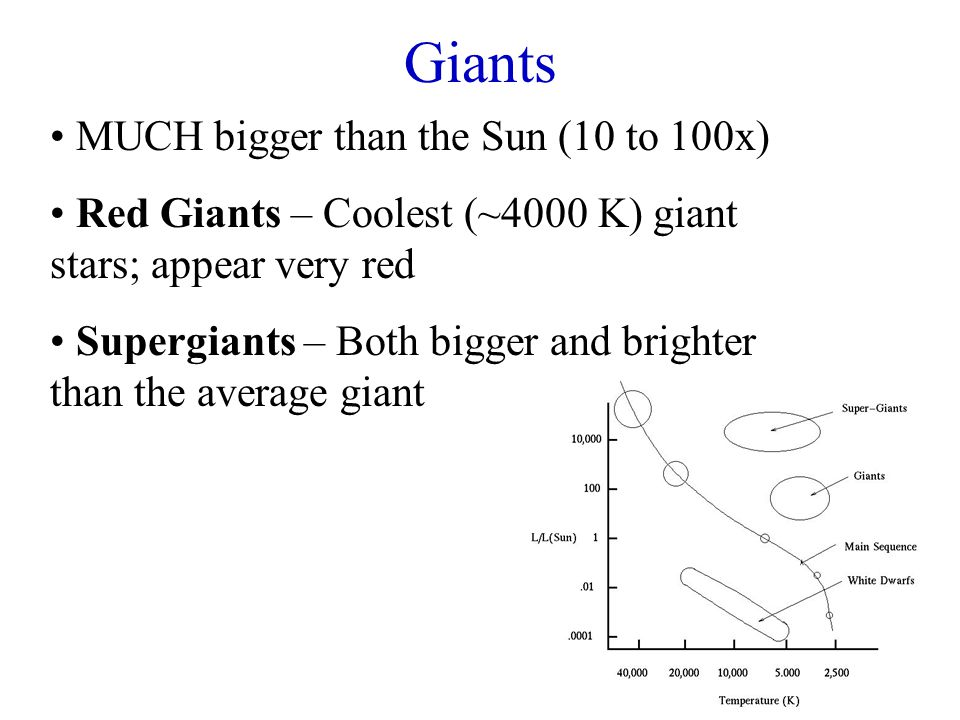 Giants MUCH bigger than the Sun (10 to 100x) Red Giants – Coolest (~4000 K) giant stars; appear very red Supergiants – Both bigger and brighter than t