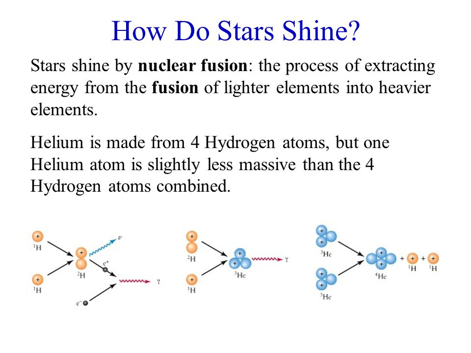 How Do Stars Shine? Stars shine by nuclear fusion: the process of extracting energy from the fusion of lighter elements into heavier elements. Helium