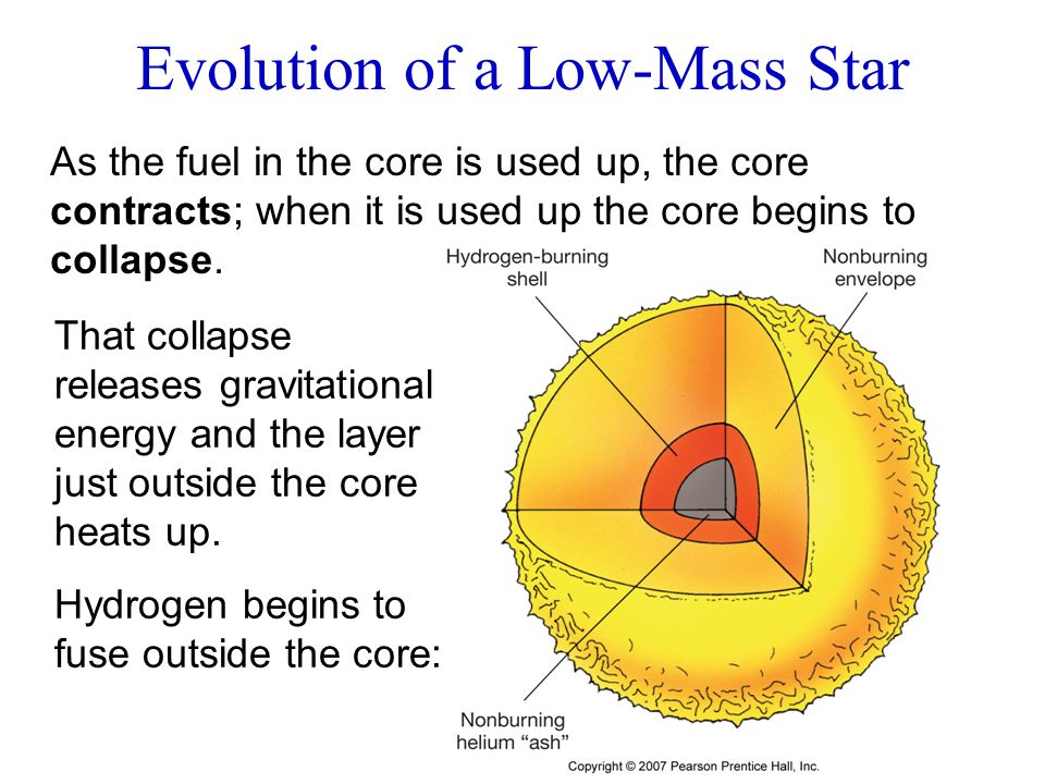 As the fuel in the core is used up, the core contracts; when it is used up the core begins to collapse. That collapse releases gravitational energy an