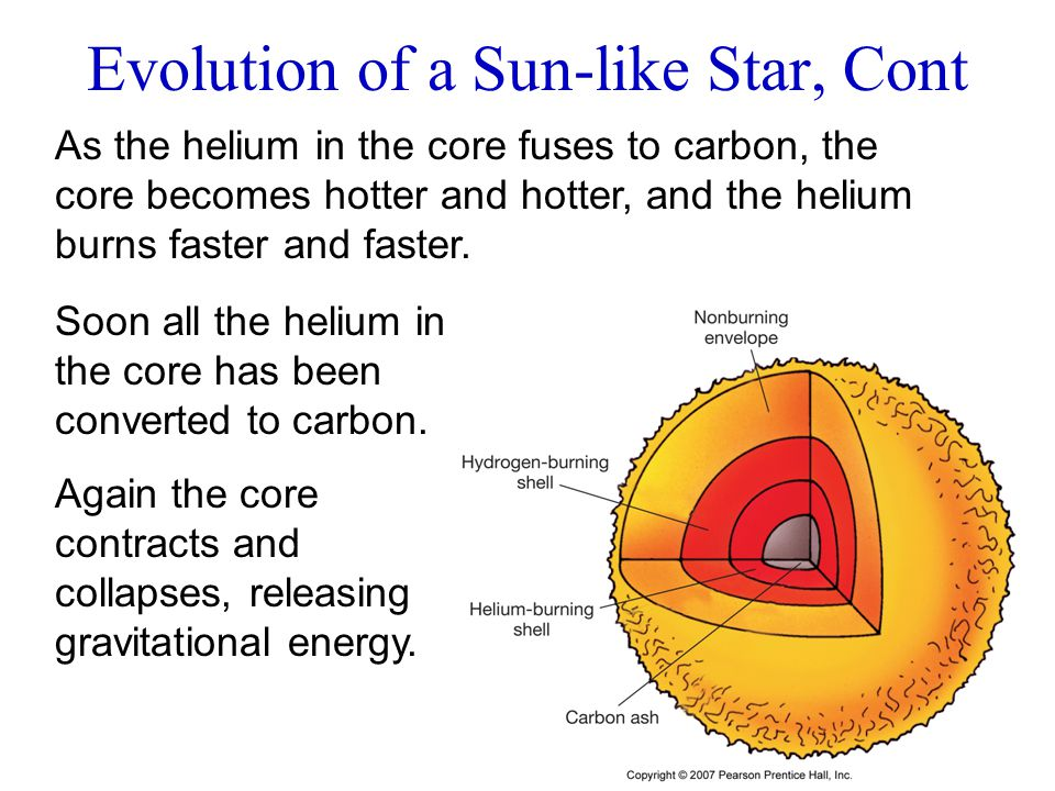 As the helium in the core fuses to carbon, the core becomes hotter and hotter, and the helium burns faster and faster. Soon all the helium in the core