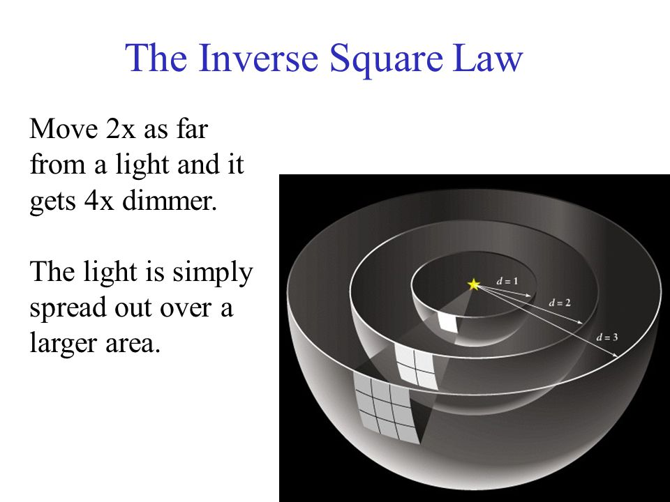 The Inverse Square Law Move 2x as far from a light and it gets 4x dimmer. The light is simply spread out over a larger area.