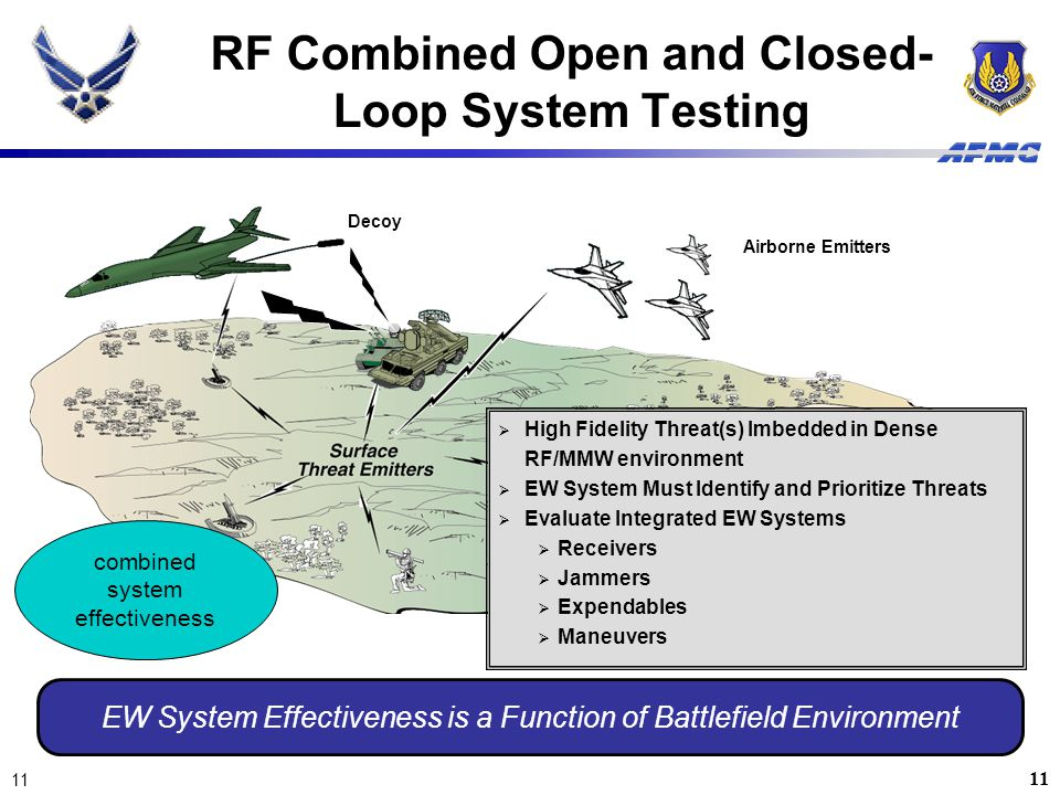 11 EW System Effectiveness is a Function of Battlefield Environment 11  High Fidelity Threat(s) Imbedded in Dense RF/MMW environment  EW System Must