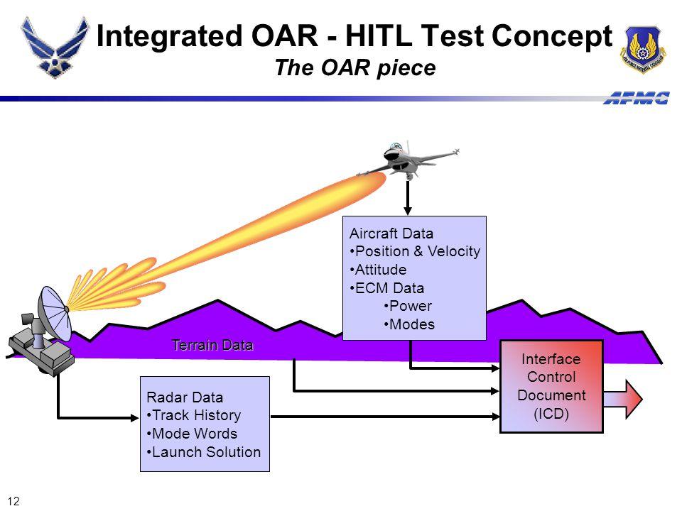 12 Aircraft Data Position & Velocity Attitude ECM Data Power Modes Radar Data Track History Mode Words Launch Solution Terrain Data Interface Control