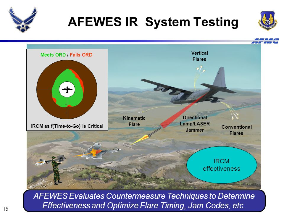 15 AFEWES IR System Testing IRCM as f(Time-to-Go) is Critical Meets ORD / Fails ORD Kinematic Flare Conventional Flares Vertical Flares Directional La