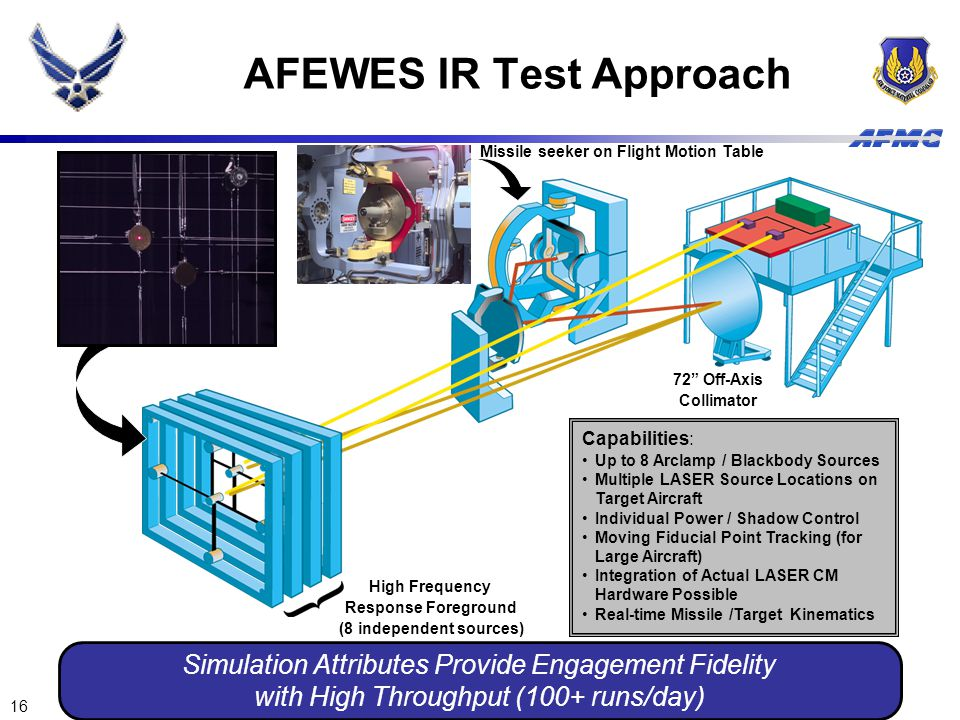 16 Simulation Attributes Provide Engagement Fidelity with High Throughput (100+ runs/day) AFEWES IR Test Approach Capabilities: Up to 8 Arclamp / Blac