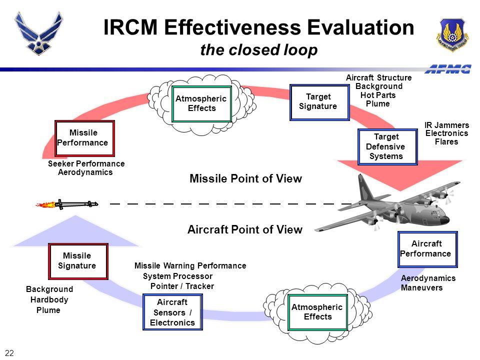 22 IRCM Effectiveness Evaluation the closed loop Missile Performance Seeker Performance Aerodynamics Missile Signature Background Hardbody Plume Targe