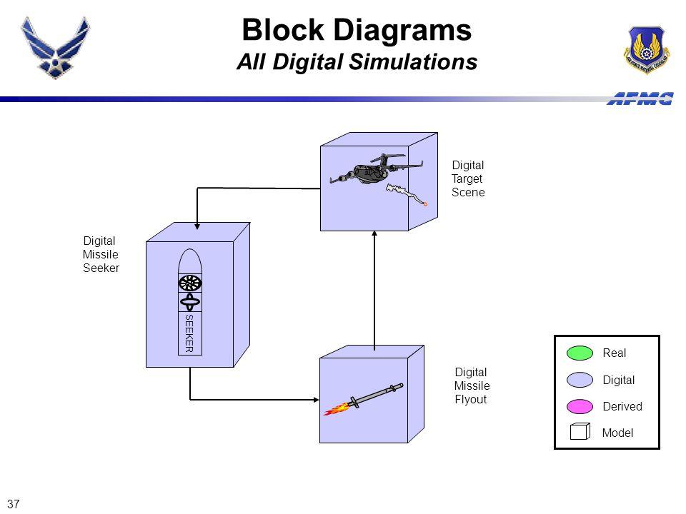 37 Digital Missile Flyout Digital Target Scene Real Digital Derived Model SEEKER Digital Missile Seeker Block Diagrams All Digital Simulations