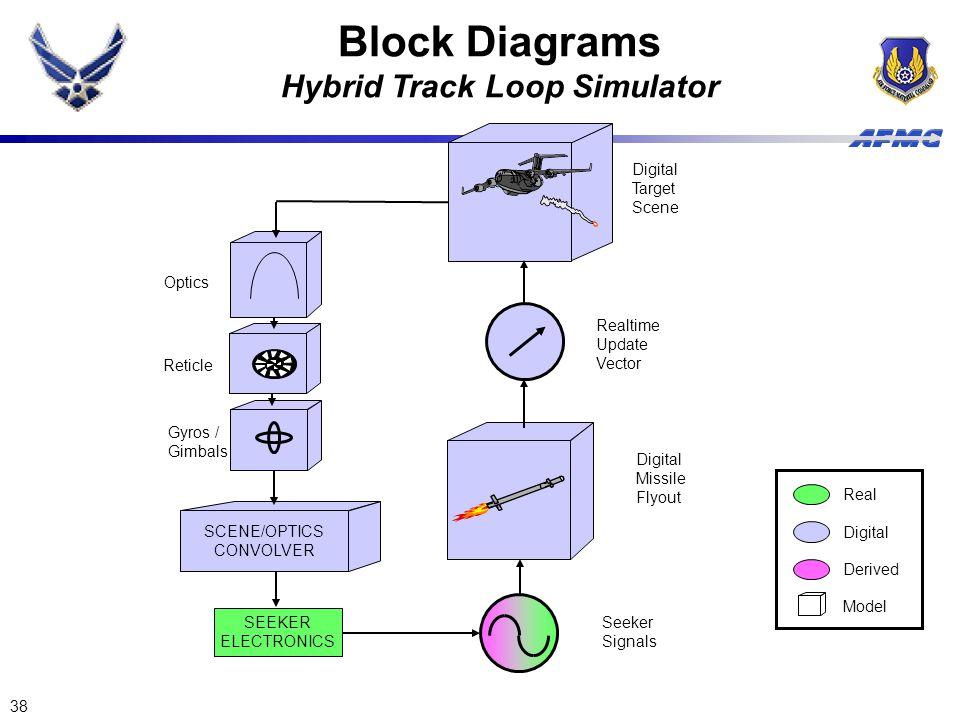 38 SCENE/OPTICS CONVOLVER SEEKER ELECTRONICS Optics Reticle Gyros / Gimbals Seeker Signals Digital Missile Flyout Realtime Update Vector Digital Targe