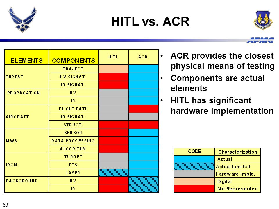 53 HITL vs. ACR ACR provides the closest physical means of testing Components are actual elements HITL has significant hardware implementation