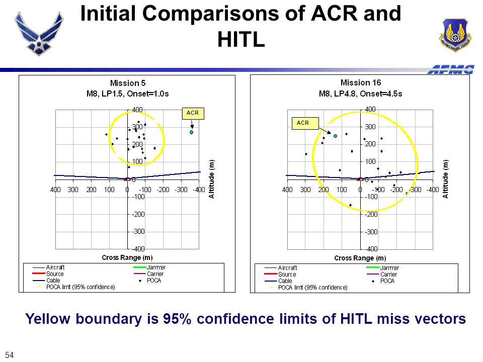 54 Initial Comparisons of ACR and HITL ACR Yellow boundary is 95% confidence limits of HITL miss vectors ACR