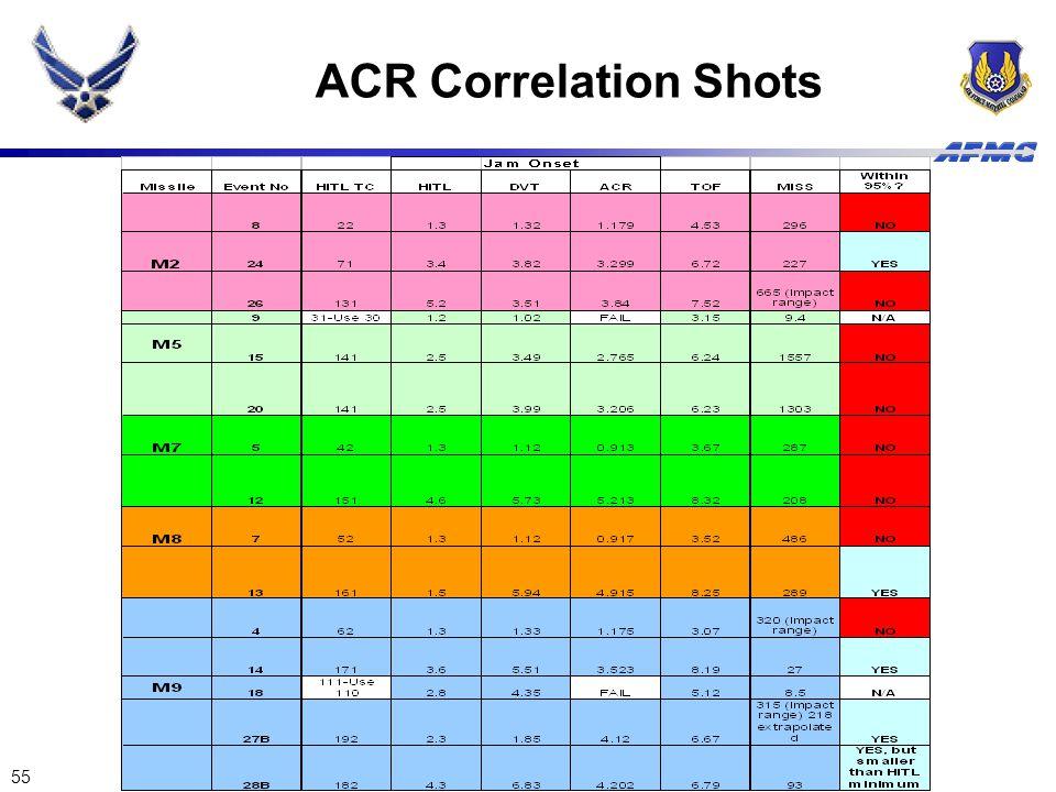 55 ACR Correlation Shots