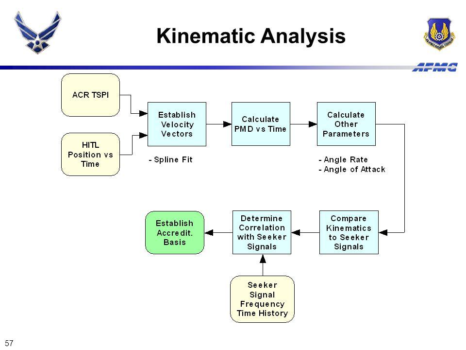 57 Kinematic Analysis