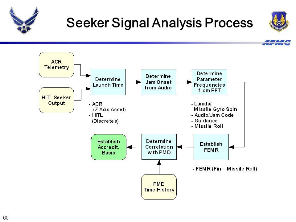 60 Seeker Signal Analysis Process