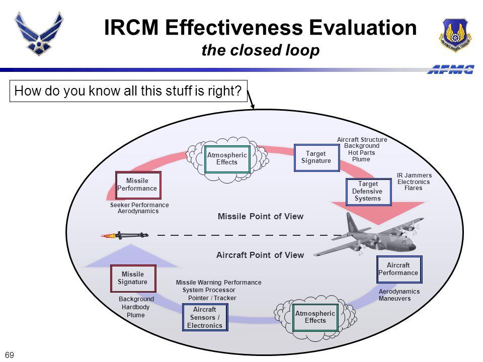 69 IRCM Effectiveness Evaluation the closed loop Missile Performance Seeker Performance Aerodynamics Missile Signature Background Hardbody Plume Targe