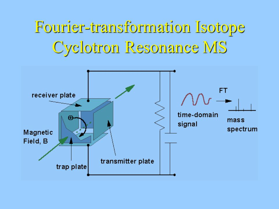 Fourier-transformation Isotope Cyclotron Resonance MS