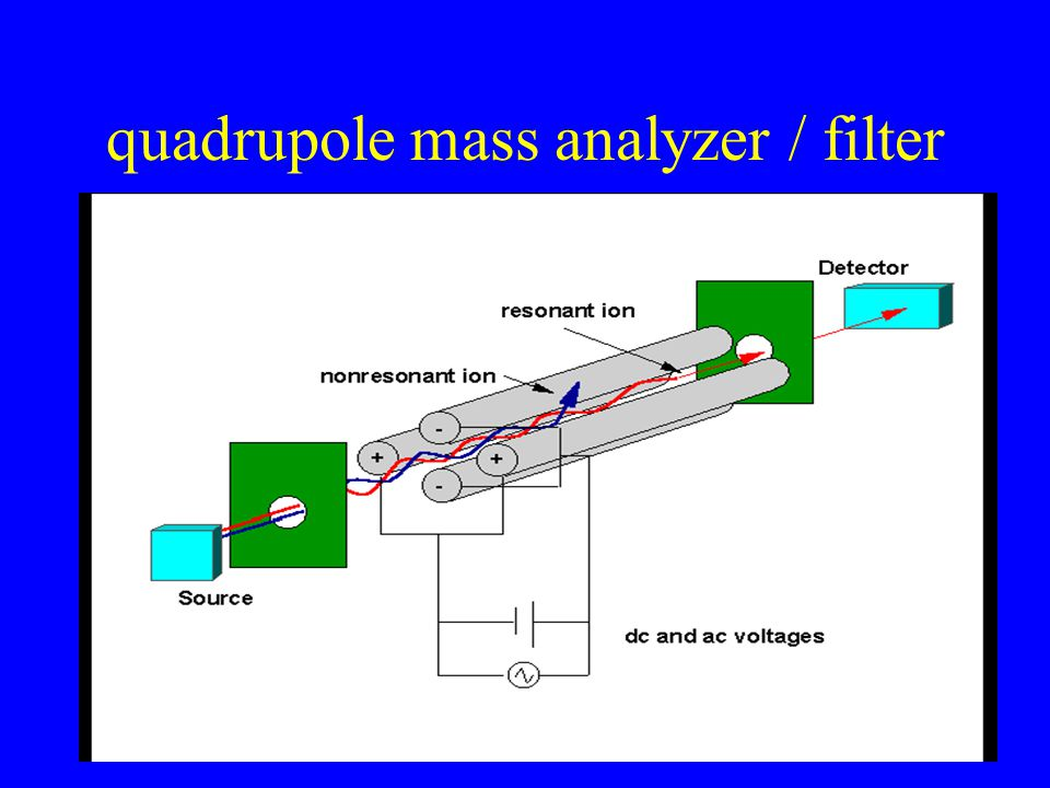 Mass filtering and scanning Differs from TOF The quad is a mass filter At a specified voltage frequencies, only ions w/ certain m/z's will reach the detector.