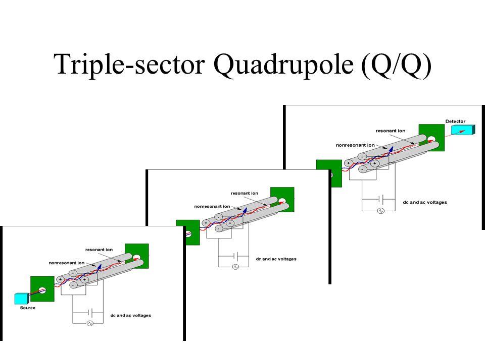 Triple-sector Quadrupole (Q/Q)