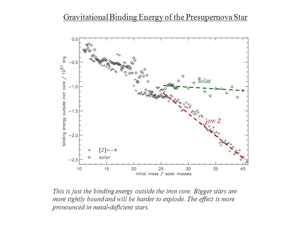 Gravitational Binding Energy of the Presupernova Star This is just the binding energy outside the iron core.